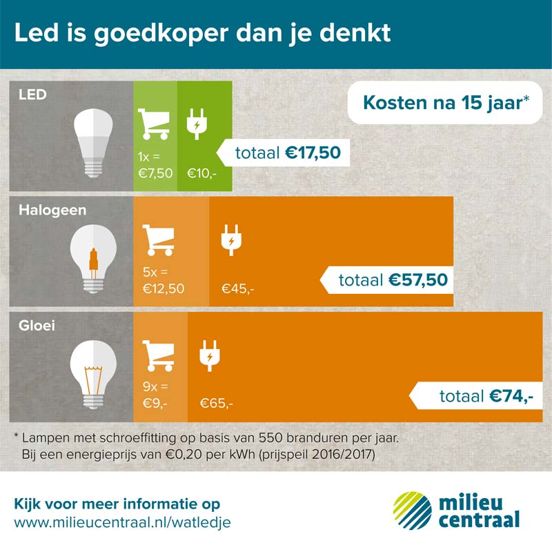 Thuis energie besparen tips led lampen