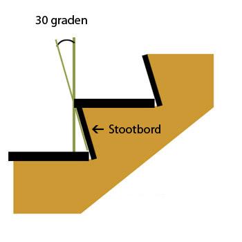Wat is een stootbord?